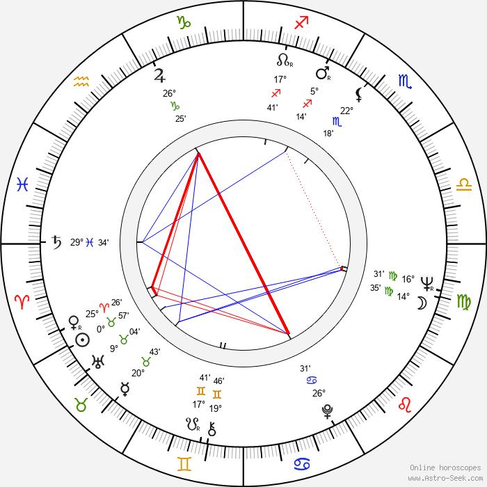 Theresia Wider - Birth horoscope chart
