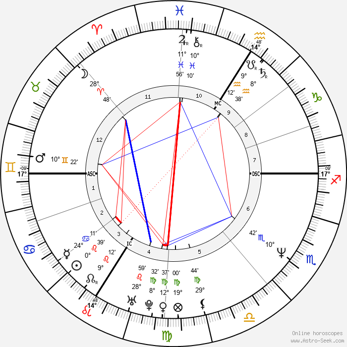 Thierry Frémont - Birth horoscope chart