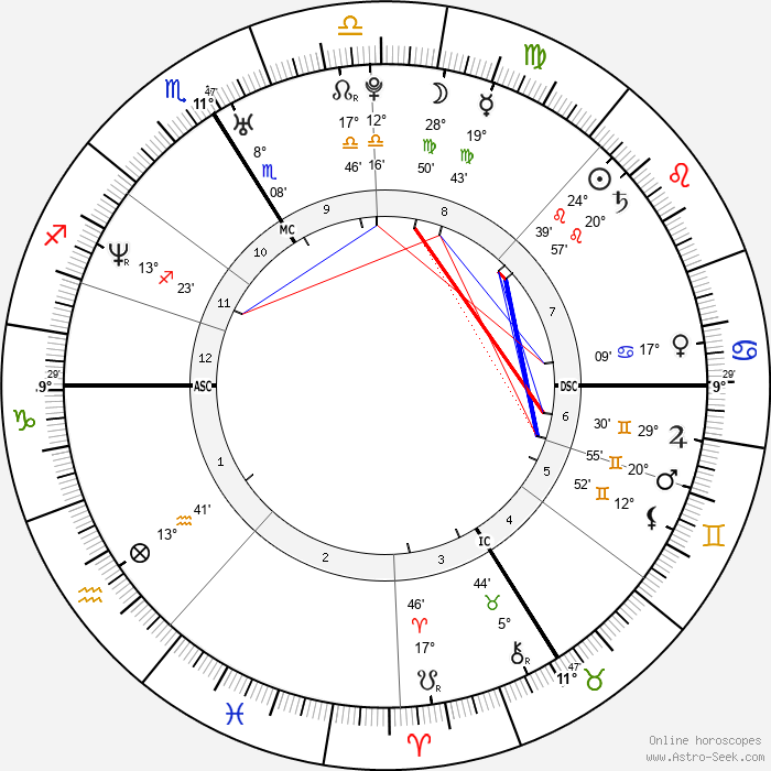 Thierry Henry - Birth horoscope chart