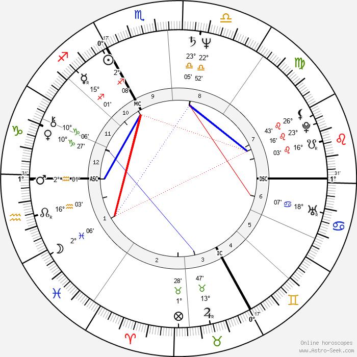 Thierry Lhermitte - Birth horoscope chart