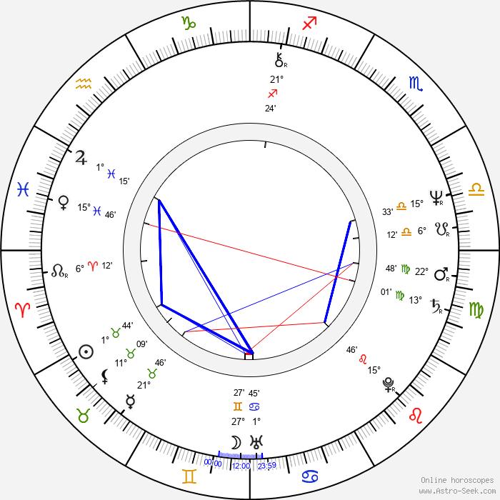 Thierry Zéno - Birth horoscope chart