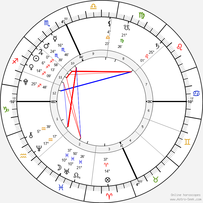Thijs Lauer - Birth horoscope chart