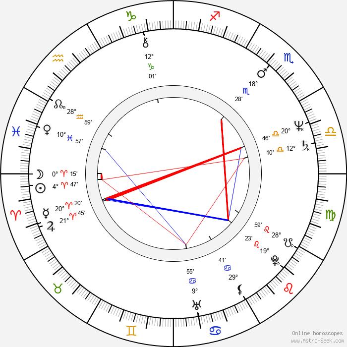 Thom Bierdz - Birth horoscope chart
