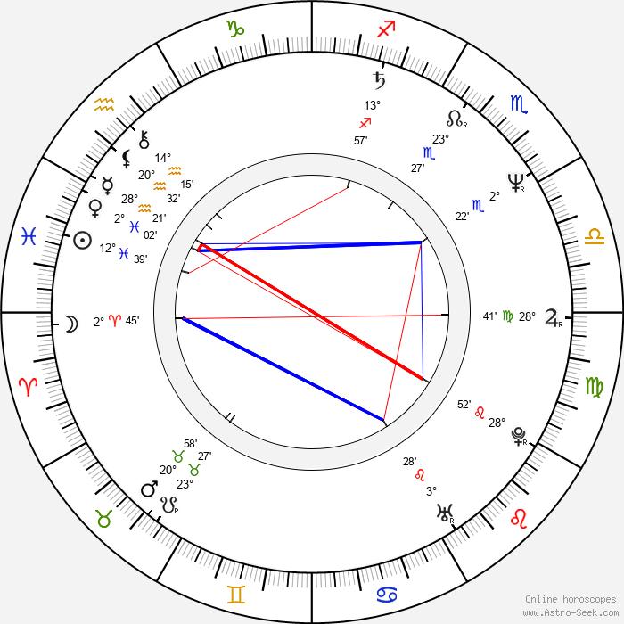 Thom Hoffman - Birth horoscope chart