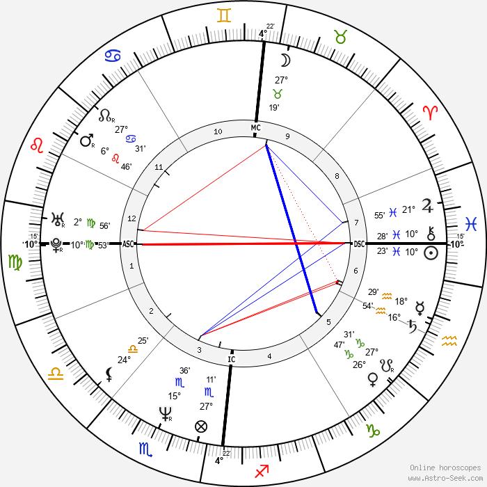 Thomas Anders - Birth horoscope chart
