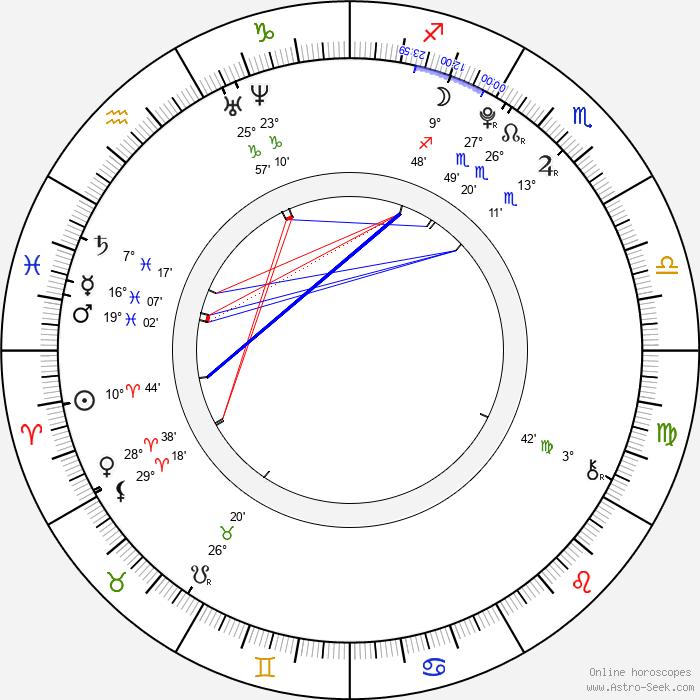 Thomas Batuello - Birth horoscope chart