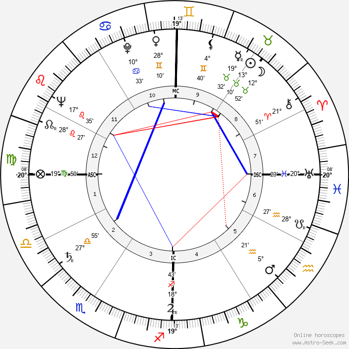 Thomas Bibb Hayward - Birth horoscope chart
