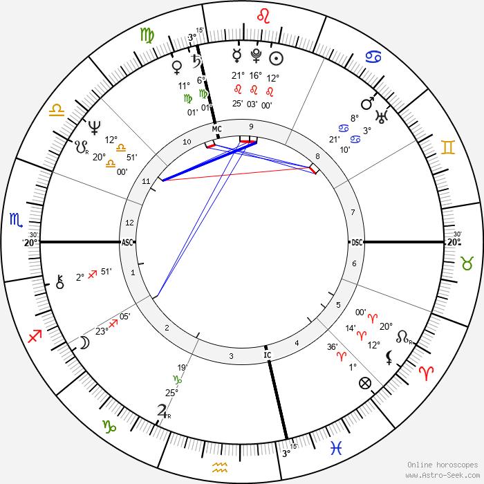 Thomas Birmingham - Birth horoscope chart