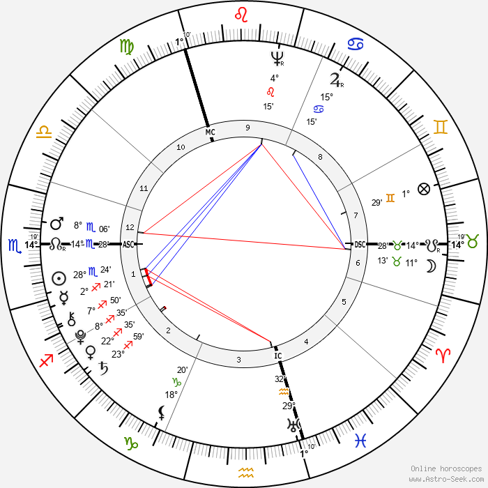 Thomas Chatterton - Birth horoscope chart