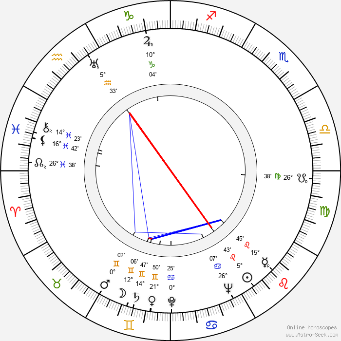 Thomas Coley - Birth horoscope chart