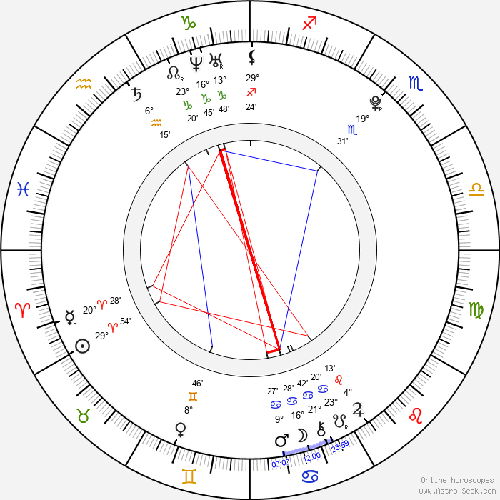 Thomas Curtis - Birth horoscope chart