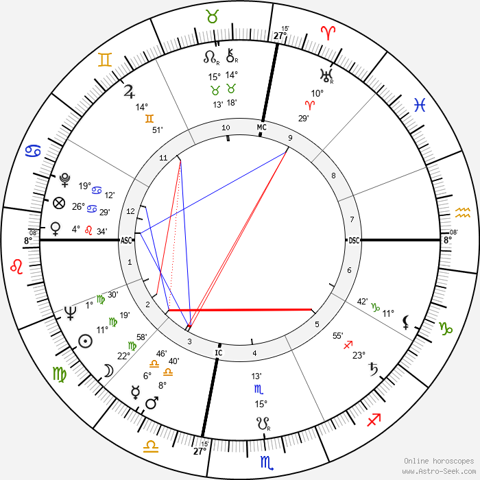 Thomas Eagleton - Birth horoscope chart