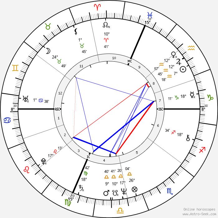 Thomas Finneran - Birth horoscope chart