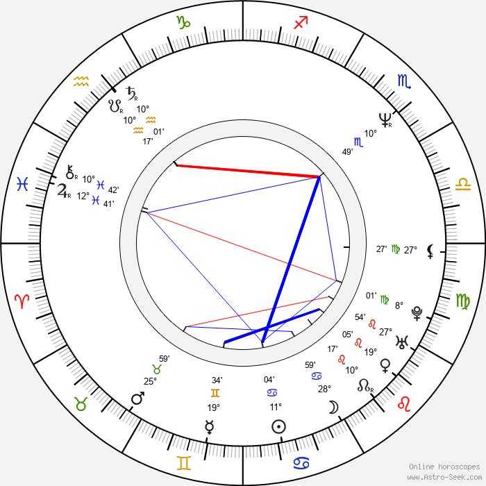 Thomas Gibson - Birth horoscope chart