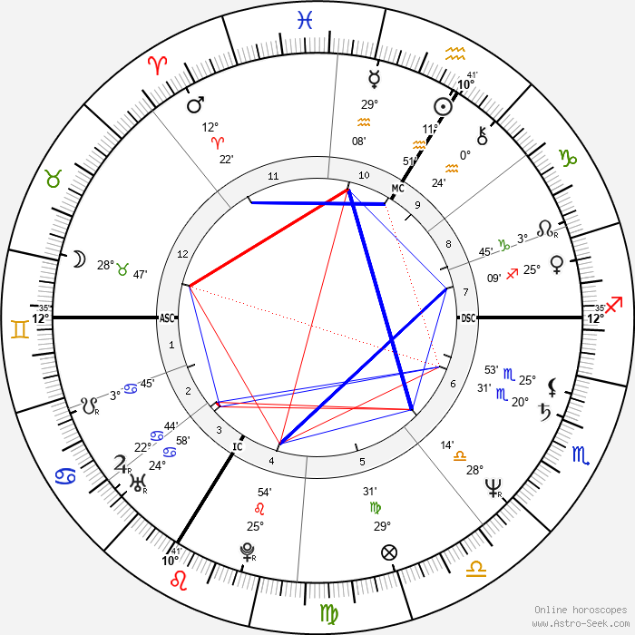 Thomas Gilou - Birth horoscope chart