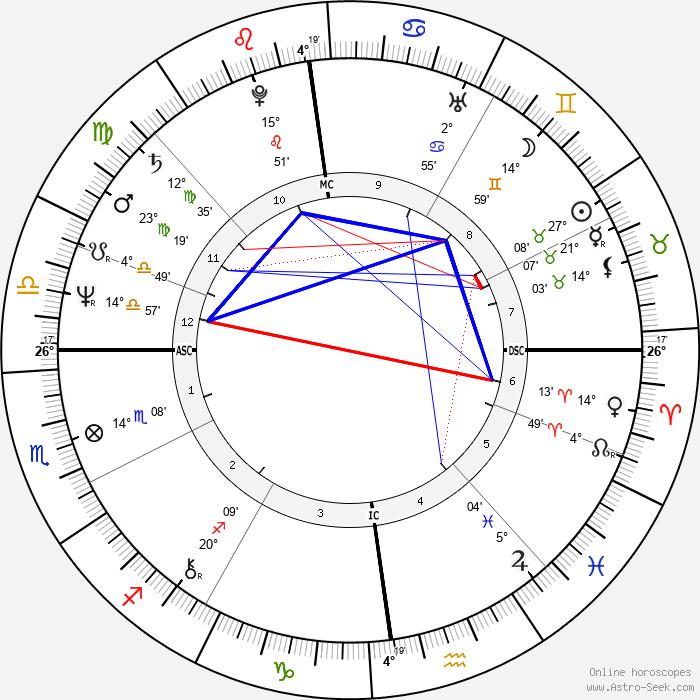 Thomas Gottschalk - Birth horoscope chart