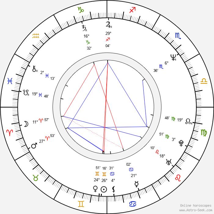 Thomas Haden Church - Birth horoscope chart