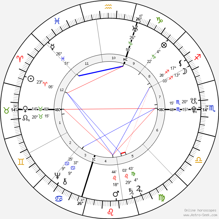 Thomas Jefferson - Birth horoscope chart