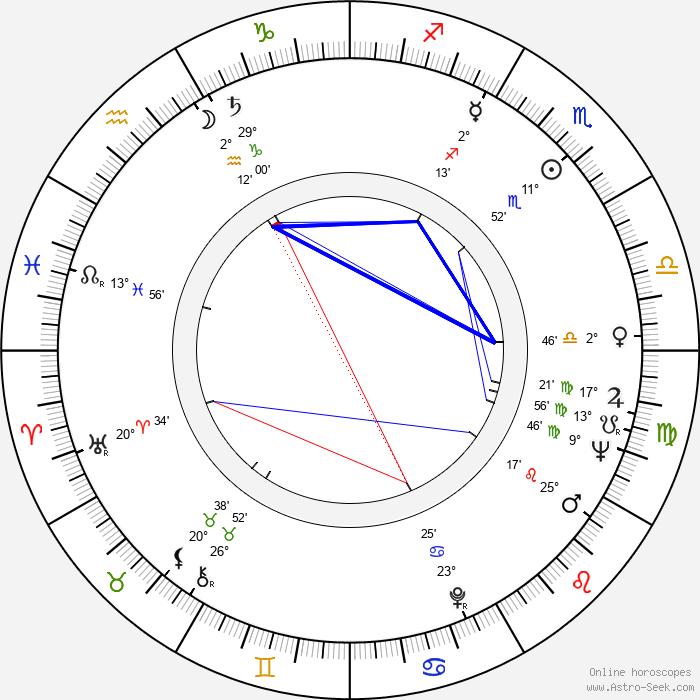 Thomas Klestil - Birth horoscope chart