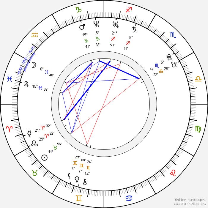 Thomas McDonell - Birth horoscope chart