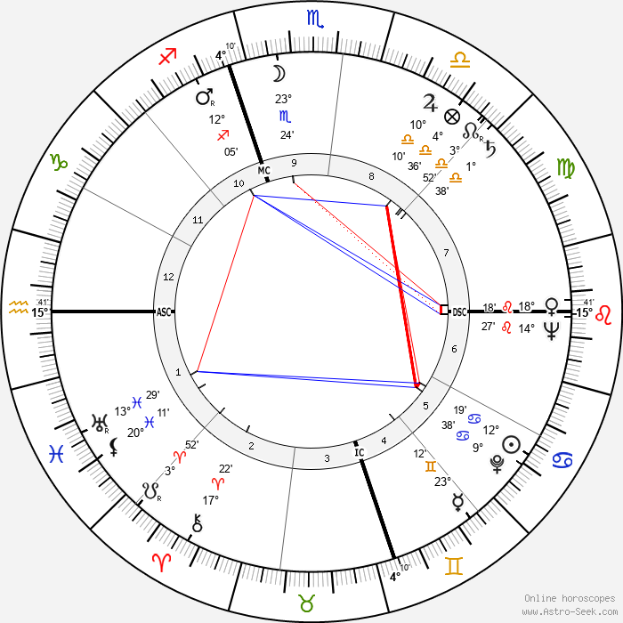Thomas McKee Tarpley - Birth horoscope chart