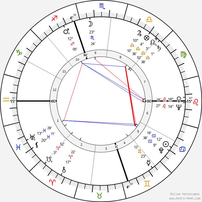 Thomas McKee Tarpley - Birth horoscope chart