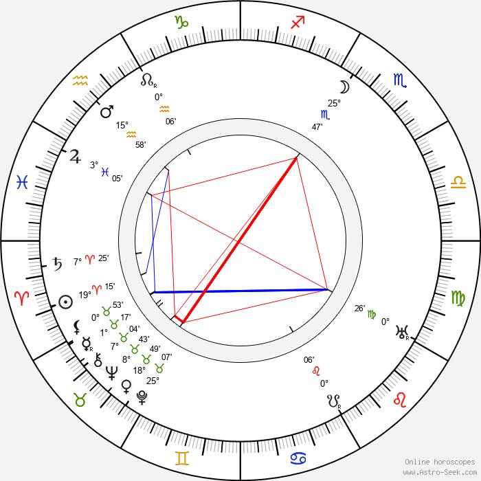 Thomas Meighan - Birth horoscope chart