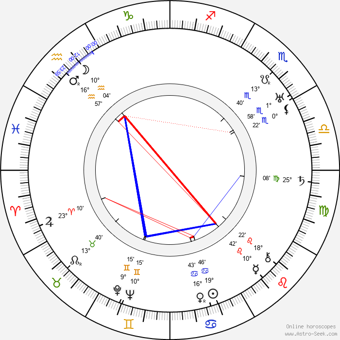 Thomas Mitchell - Birth horoscope chart