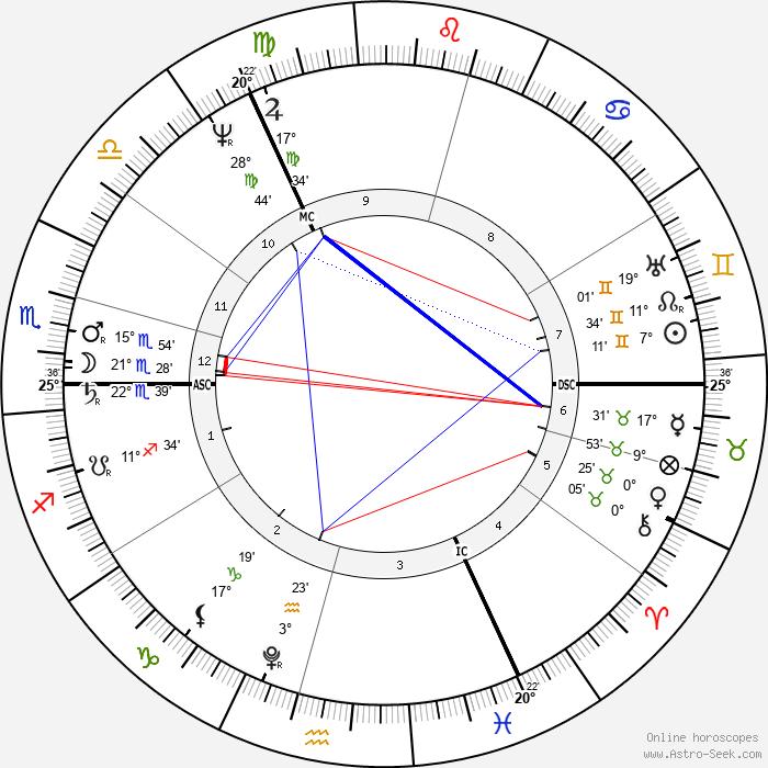 Thomas Moore - Birth horoscope chart
