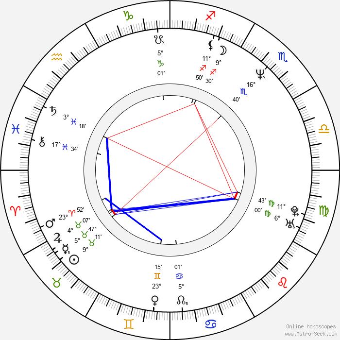 Thomas Robsahm - Birth horoscope chart
