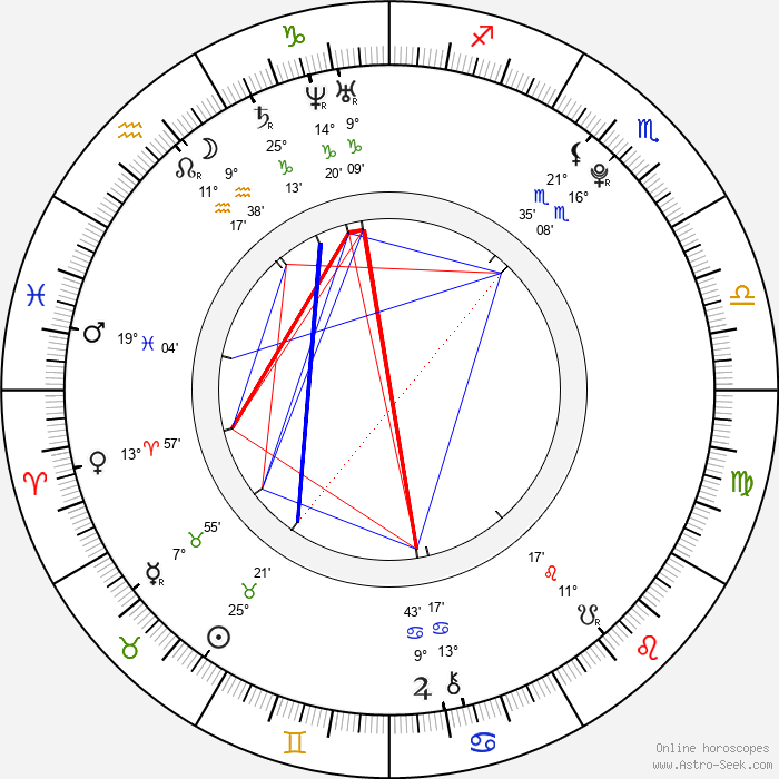 Thomas Sangster - Birth horoscope chart