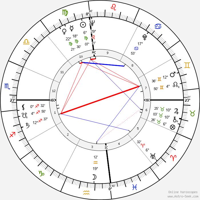 Thomas Stewart - Birth horoscope chart