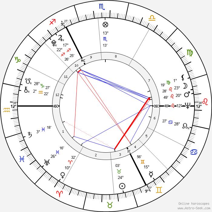 Thomas Taylor - Birth horoscope chart