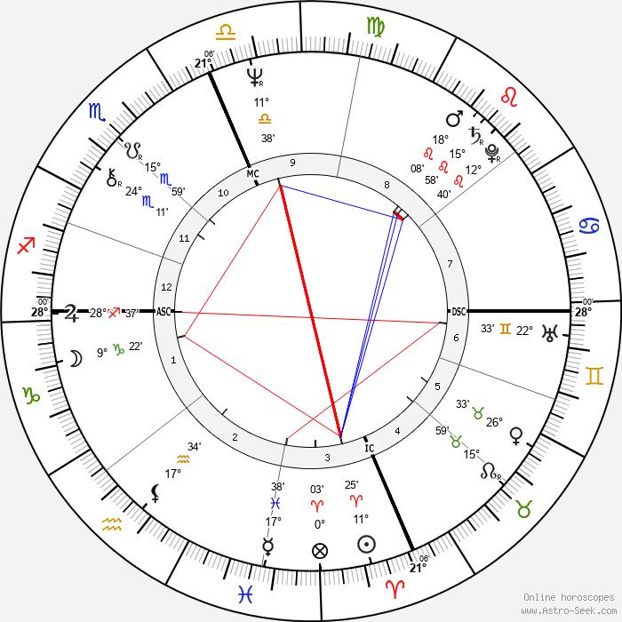 Thomas Tobin - Birth horoscope chart