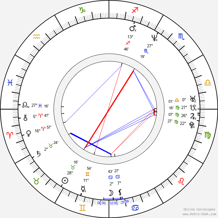 Thomas Vinterberg - Birth horoscope chart
