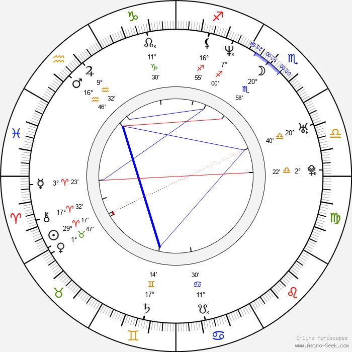 Thomas Wanker - Birth horoscope chart