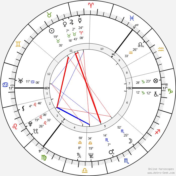 Thomas Hamilton - Birth horoscope chart