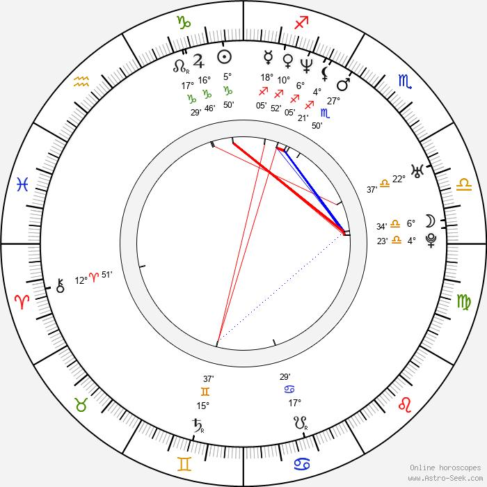 Thomas Wilson Brown - Birth horoscope chart