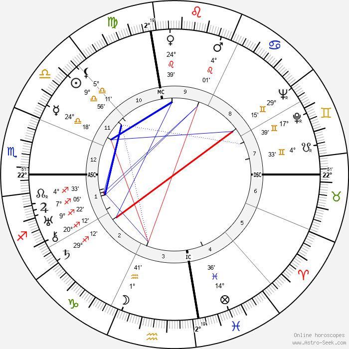 Thomas Wolfe - Birth horoscope chart