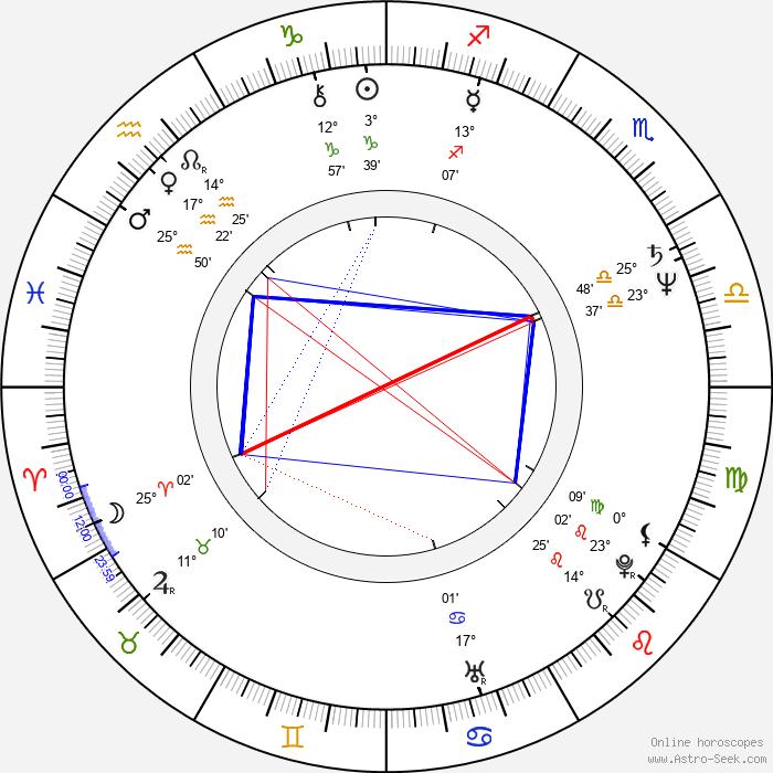 Thomas Zielinski - Birth horoscope chart