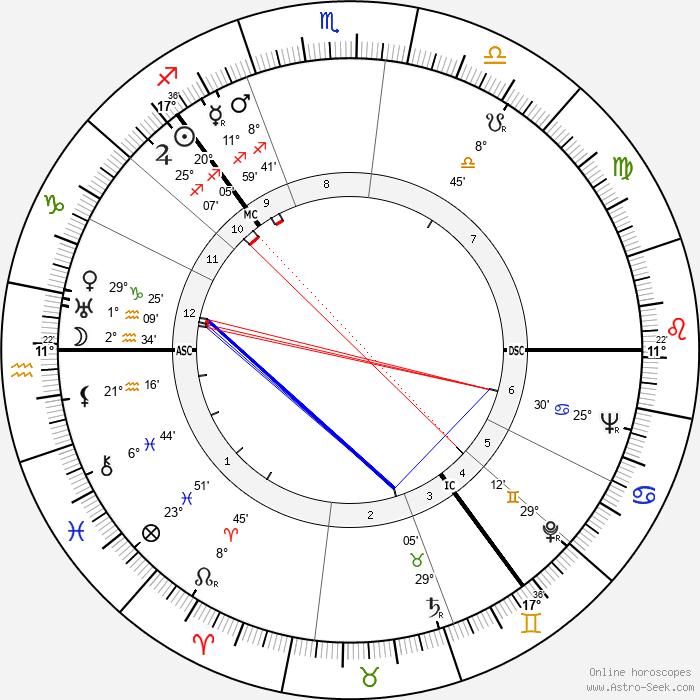 Thorbjørn Egner - Birth horoscope chart