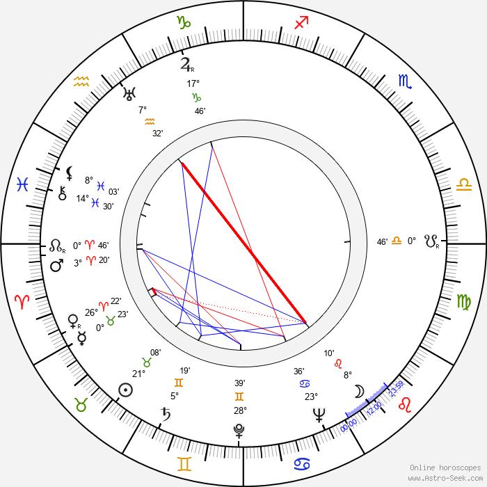 Thorley Walters - Birth horoscope chart