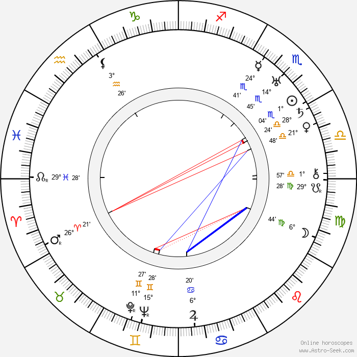 Thure Wahlroos - Birth horoscope chart