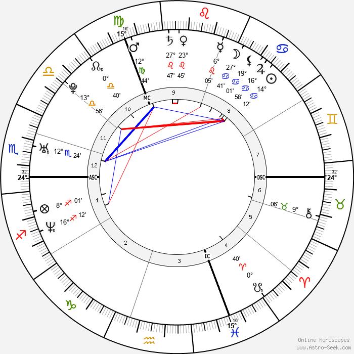Tia Mowry-Hardrict - Birth horoscope chart