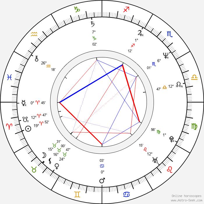 Tian Liang - Birth horoscope chart