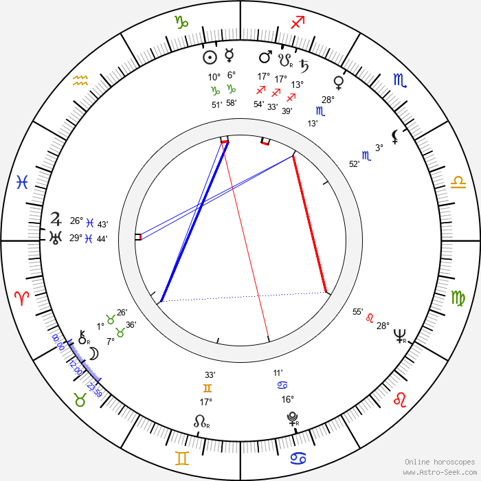 Tiberiu Olah - Birth horoscope chart