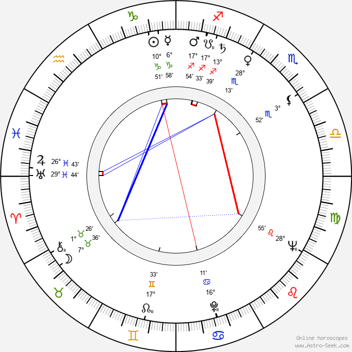 Tiberiu Olah - Birth horoscope chart