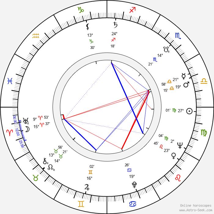 Tibor Bitskey - Birth horoscope chart