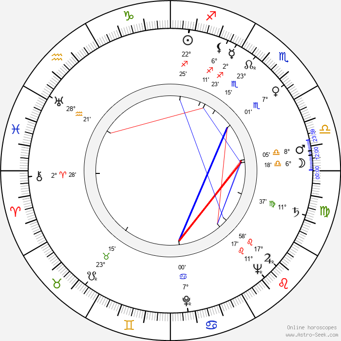 Tibor Bogdan - Birth horoscope chart