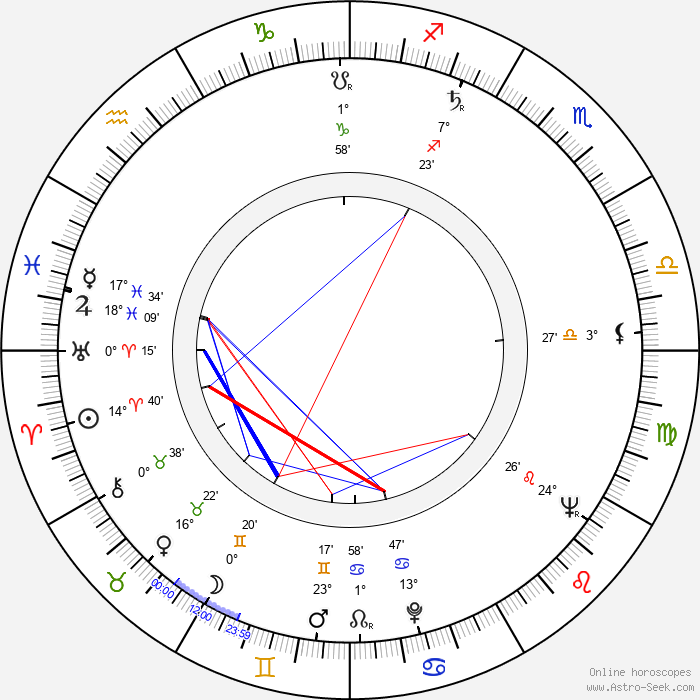Tibor Fekete - Birth horoscope chart